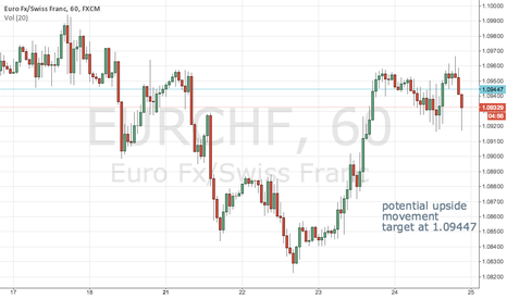 EURCHF: possible bullish movement for EURCHF
