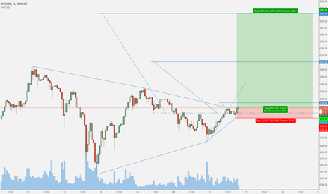 BTCUSD: COINBASE:BTCUSD Hunt Volatility Funnel (HVF)