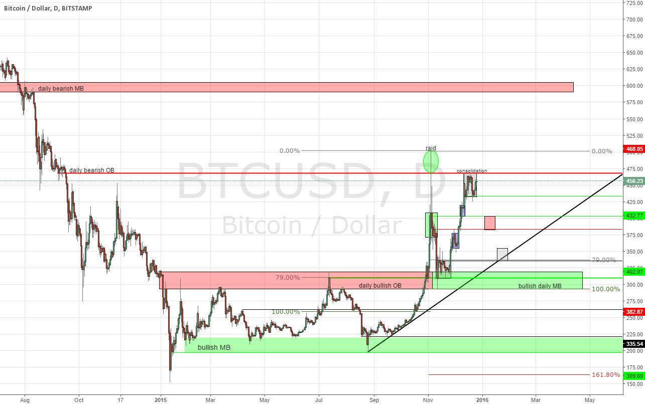 bitcoin HTF chart (updated)