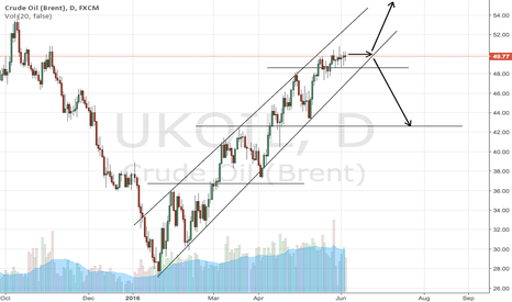 UKOIL: Oil: rising wedge providing possible movements