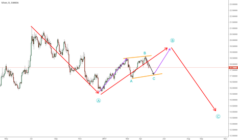 XAGUSD: Silver possible stucture development