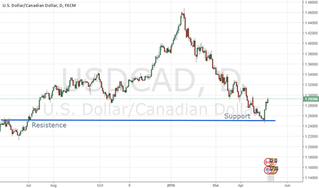 USDCAD: Resistance becoming support