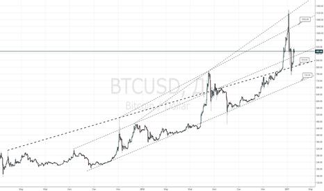 BTCUSD: Возобновление роста биткойн с целью 1050