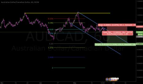 AUDCAD: Channel start