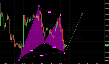 GBPJPY: GBPJPY - bullish gartley