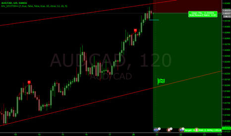 AUDCAD: AUDCAD short to hell