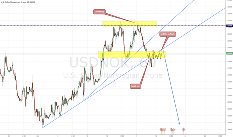 USDNOK: Sell the Double Top
