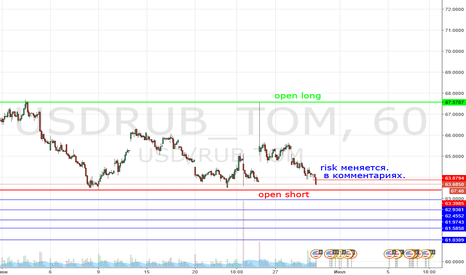 USDRUB_TOM: Short and Long USD