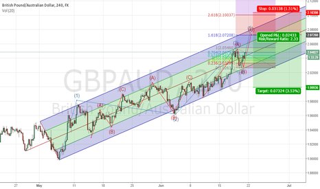 GBPAUD: Looking for shorter