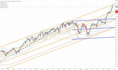 US30: ダウ:上昇傾向続くも、下落の予兆が見え隠れ…
