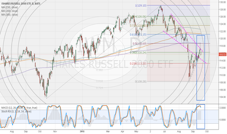 IWM: IWM Daily Chart - UGLY Candle, Stoch Divergence