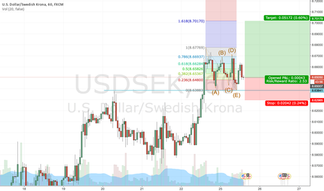 USDSEK: BULLISH USDSEK: Triggers a Buy signal on 30M chart.