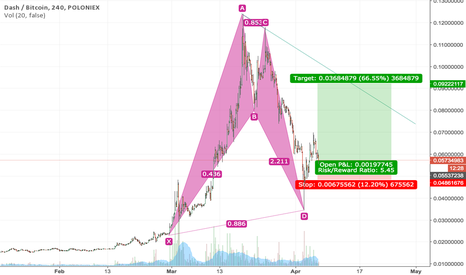 DASHBTC: Dash pattern repeats after 2 years
