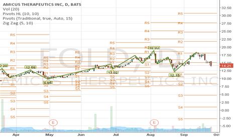 FOLD: A Quantified Moving Average Strategy Setup. (TradingMarkets)
