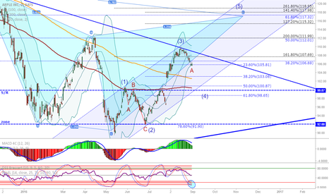 AAPL: AAPL daily: In wave 4 correction?