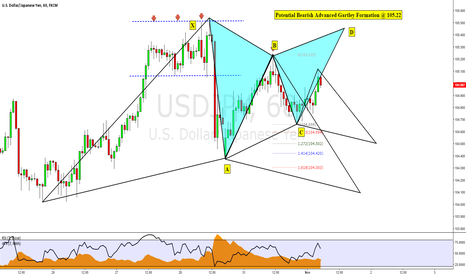 USDJPY: USDJPY: Potential Bearish Advanced Gartley Formation
