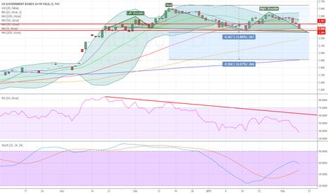 US10Y: Gap fills coming, yield < 2%