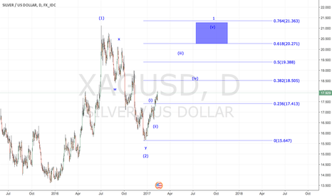 XAGUSD: Silver to revisit last year's $21 high