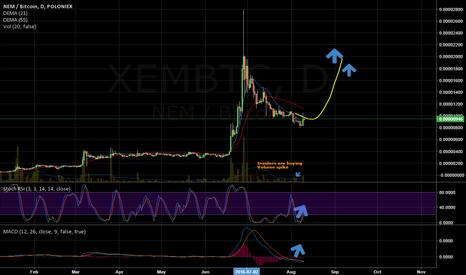 XEMBTC: XEM: Long
