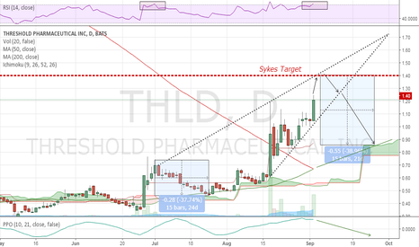 THLD: Rising wedge delisting pump