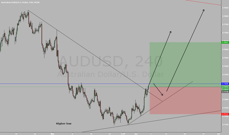 AUDUSD: AUDUSD long after consolidation