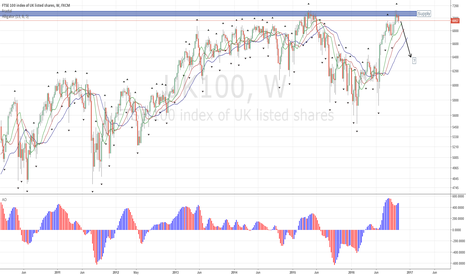 UK100: UK100 FTSE Index Trading at Resistance, Supply Coming in