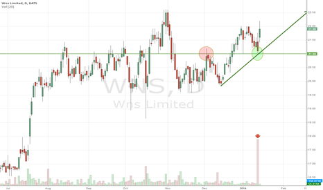 WNS: WNS beats estimates. 10x volume yesterday, support holds