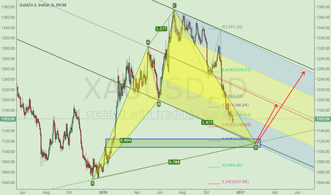 XAUUSD: XAUUSD FOCUS ON 1115-1120