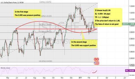 USDCHF: USDCHF:The Rate of return is not good of trading now