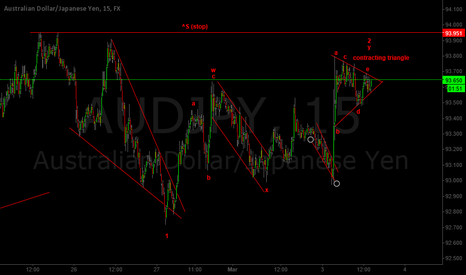 AUDJPY: AUDJPY BEFORE THE BELL