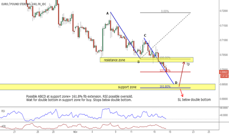 EURGBP: EUR/GBP - possible ABCD at support