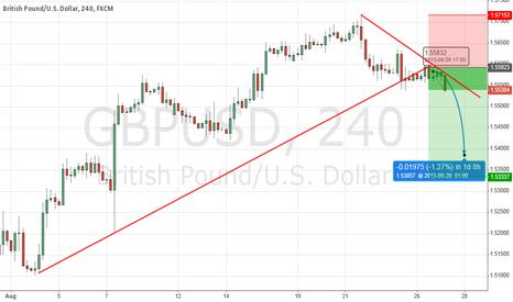 GBPUSD: GBP/USD STRONGLY BEARISH