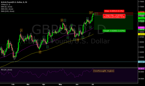 GBPUSD: Overbought  GBPUSD? Three advancing blocks