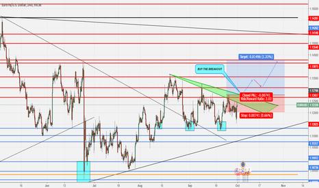 EURUSD: LOOKING TO BUY EUR/USD ON BREAKOUT