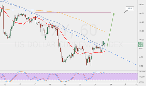 DXY: long to test monthly pivot