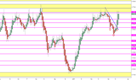 AUDUSD: Week of 3/19 AU Short