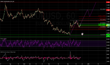 EURUSD: Elliot Wave Bullish EUR/USD