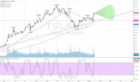 TSLA: Updated $TSLA projection