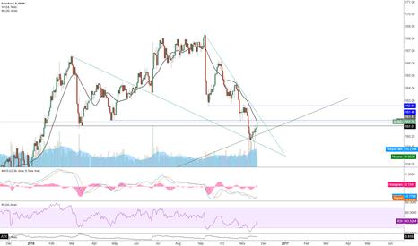 BUND: EURO-BUND & Falling wedge