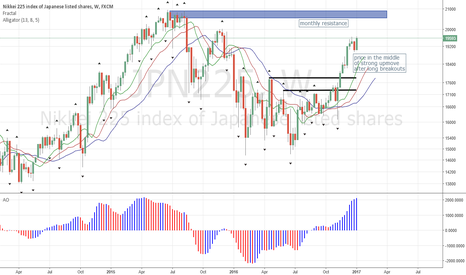 JPN225: Nikkei Approaching 20,000 w/ Momentum
