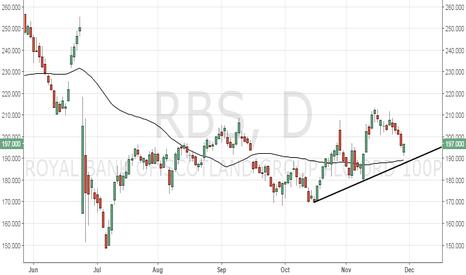 RBS: RBS could breach 50-DMA support