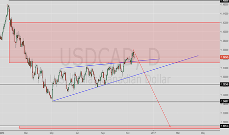 USDCAD: USDCAD Tehnical view on chart
