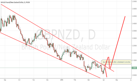GBPNZD: GBPNZD at critical levels