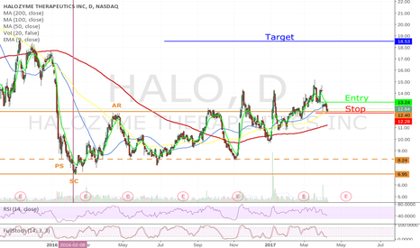 HALO: Long HALO - Retest of Accumulation Zone