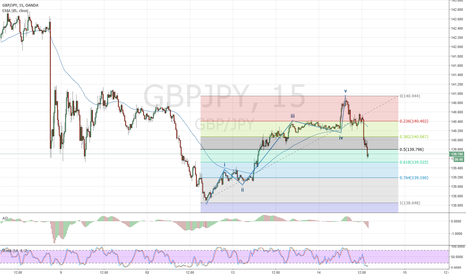 GBPJPY: excellent opportunity to long gbpjpy