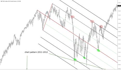 SPX500: spx 500    2011 -2012