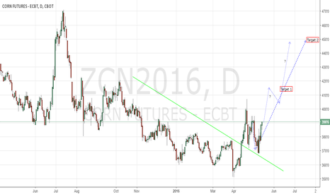 ZCN2016: Corn CBoT N16