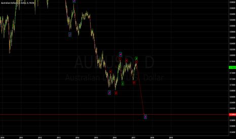 AUDUSD: AUDUSD Short - Time to complete the 5 wave decline. Simple.