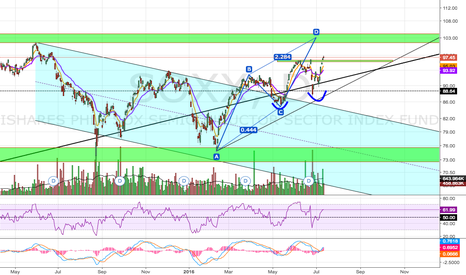 SOXX: Potential Break Out?
