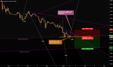 GBPUSD: GBPUSD has opportunity to break lower, but could easily bounce